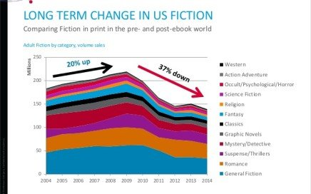 Long Term Change in US Fiction - Nielsen 2014