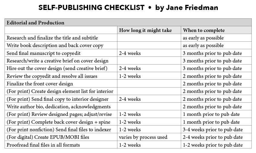 The self publishing checklist editorial production for Interior design planning checklist