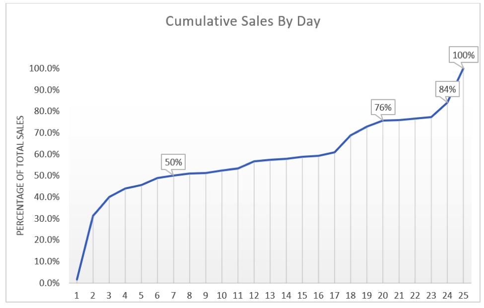 cumulative sales by day