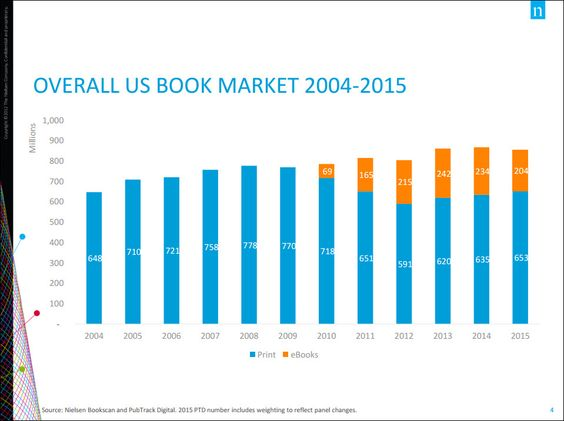 US book market 2004-2015