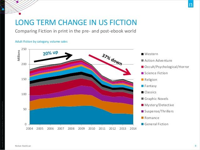 US fiction sales
