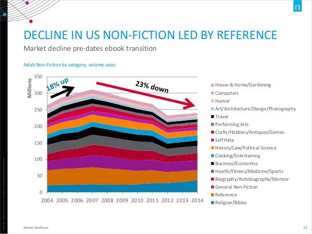 US nonfiction sales