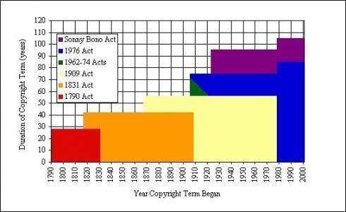 copyright term in the US