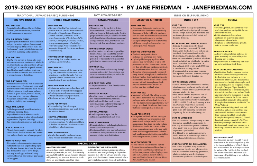 Best Nonfiction Books 2020.The Key Book Publishing Paths 2019 2020