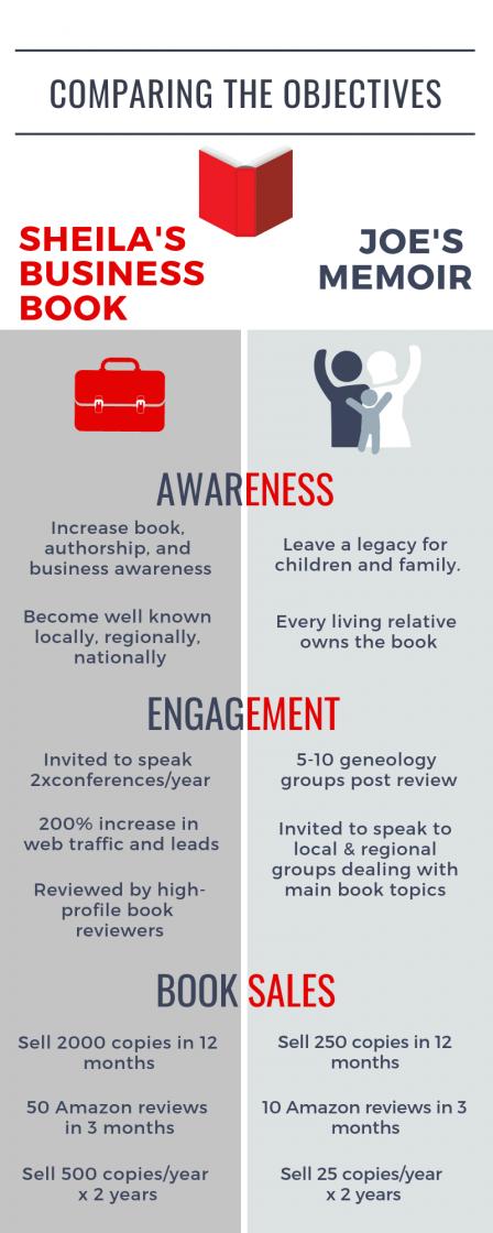 Comparing Objectives for Business Book vs. Memoir