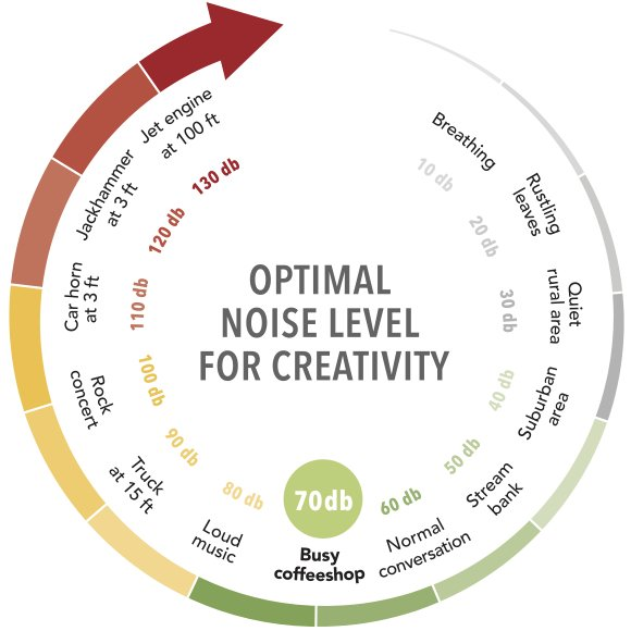 Chart: optimal noise level for creativity