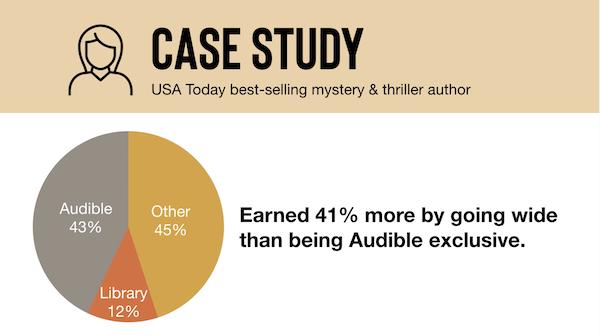 audiobook sales case study