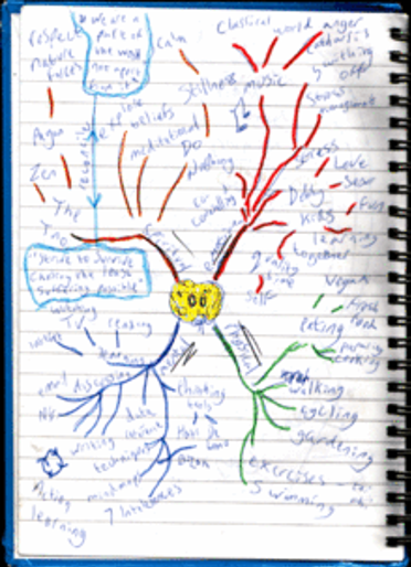sample mind map drawing