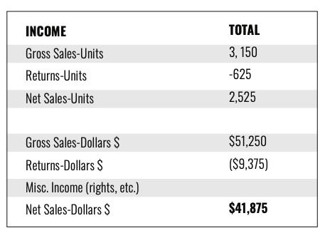 Cleveland In 50 Maps chart 2: estimated unit sales and revenue, minus returns