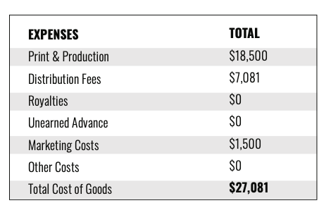 Cleveland In 50 Maps P&L extract 3: estimated expenses. Print & production, distribution fees, and marketing costs.