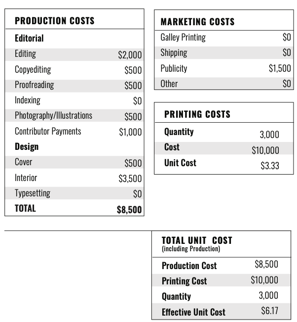 Cleveland In 50 Maps P&L extract 4: estimated editorial and design expenses.