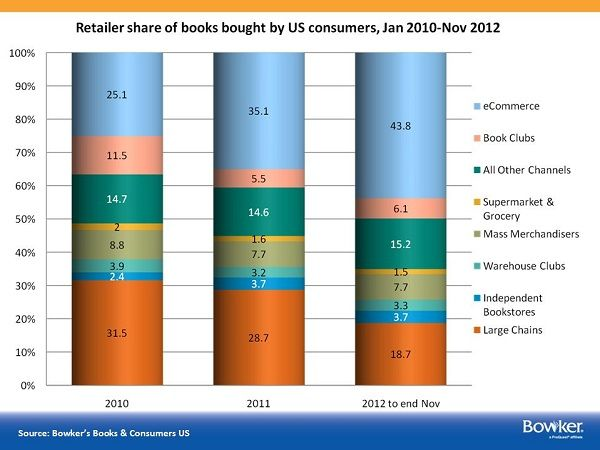 Bowker graph showing retailer share of books bought by US consumers, January 2010 through November 2012. Retailer categories are eCommerce, book clubs, supermarket and grocery, mass merchandisers, warehouse clubs, independent bookstores, large chains, and all other channels.