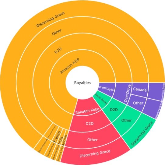 Sample sales report pie chart produced by ScribeCount, showing royalties earned for a single Ebook title in month three, broken down by storefront and geographic region.