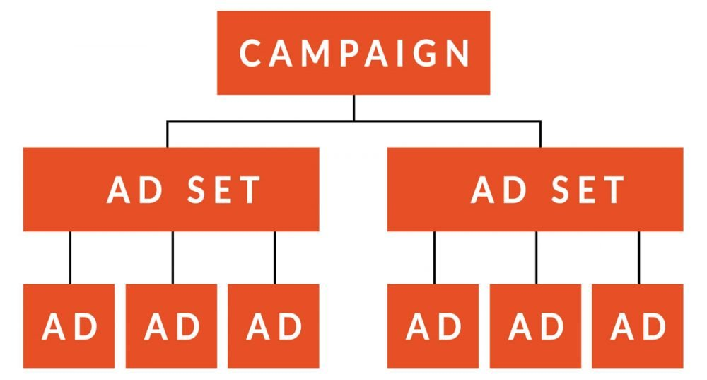 Organizational chart for an ad campaign, with campaign at top, ad sets beneath that, and individual ads underneath each set.