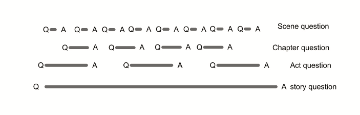 Image: diagram showing how questions and their resolutions might be placed: eight within a scene, four within a chapter, three within an act, and one at the overall story level.